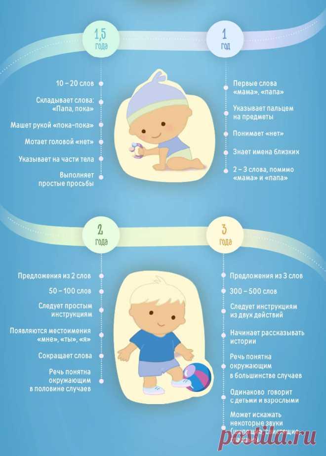 Речь ребенка в год, возрастные нормы развития