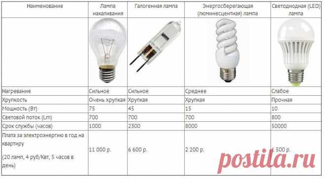 Особенности разных видов ламп