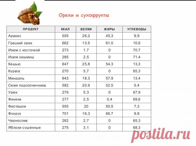 Таблица калорийности продуктов и готовых блюд   vkysnoprosto.ru