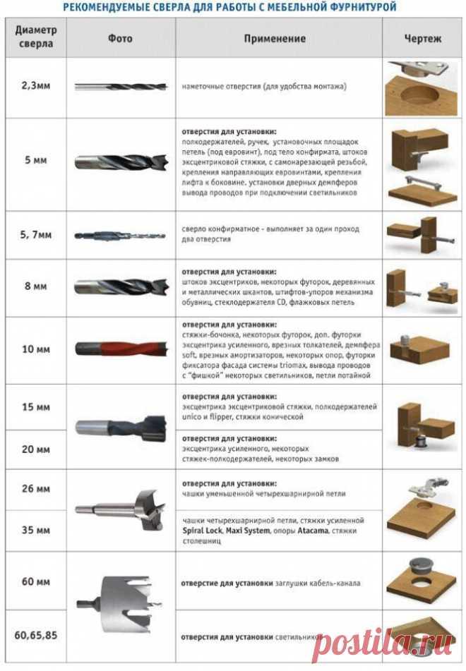 Сверла для производства мебели