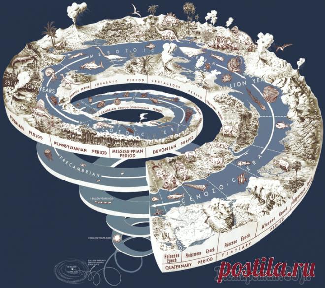 История происхождения жизни на Земле и химической эволюции в девяти главах Поговорим о происхождении жизни на Земле и химической эволюции. Без химических формул. Глава первая, в которой мы предаемся шовинизму Энгельсовская формулировка «жизнь есть способ существования белков...