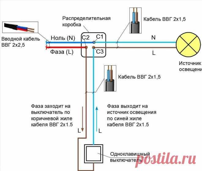 Как сделать проводку и не остаться без электричества или самые популярные ошибки электромонтажа | ASUTPP | Яндекс Дзен