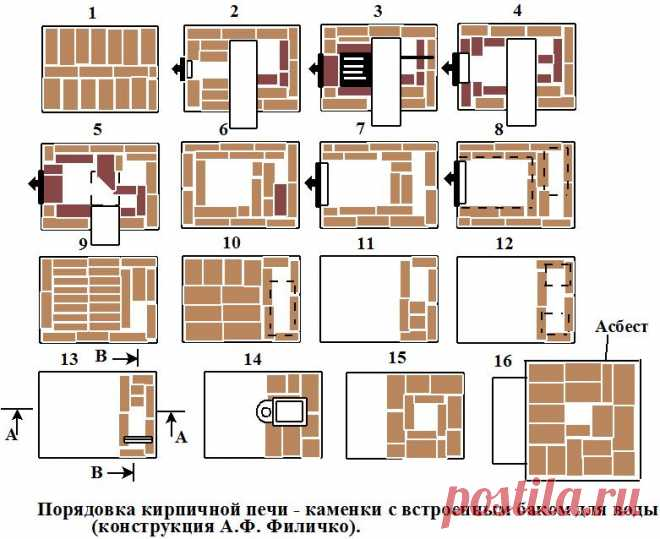 How to put the furnace the hands drawings and technology of construction \ud83d\udea9 Repair of a dachiya