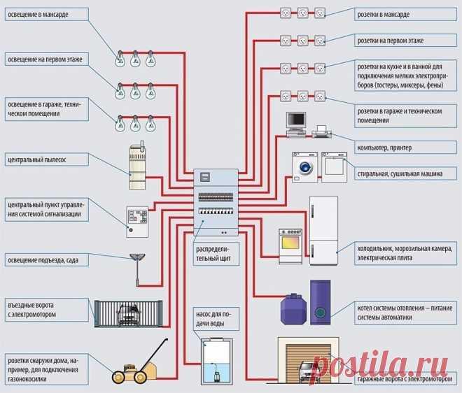 Схемы современной электропроводки в частном доме