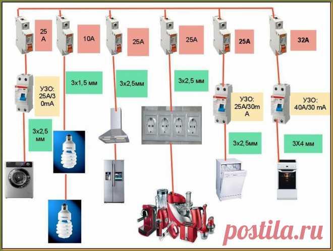 Схема электропроводки на кухне - план размещения розеток и выключателей