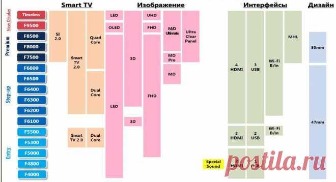 Телевизоры Samsung | Mvideoinfo