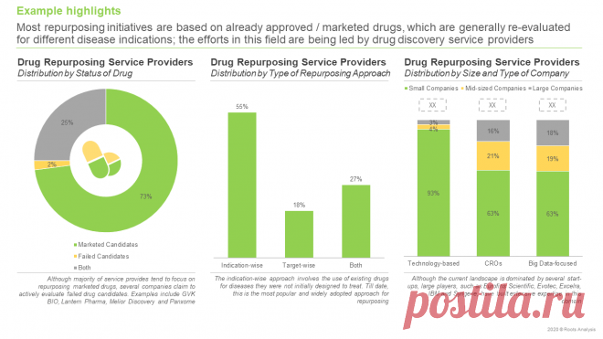 The Drug Repurposing Service Providers Market is projected to grow at an annualized rate of 14.7%, till 2030