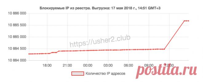 Роскомнадзор временно заблокировал более 300 IP-адресов WhatsApp из-за Telegram