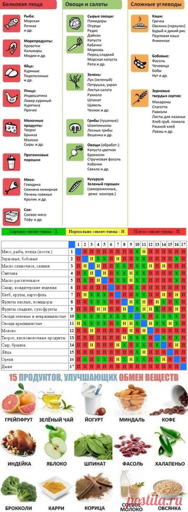 Интересно - 5 универсальных таблиц для контроля веса