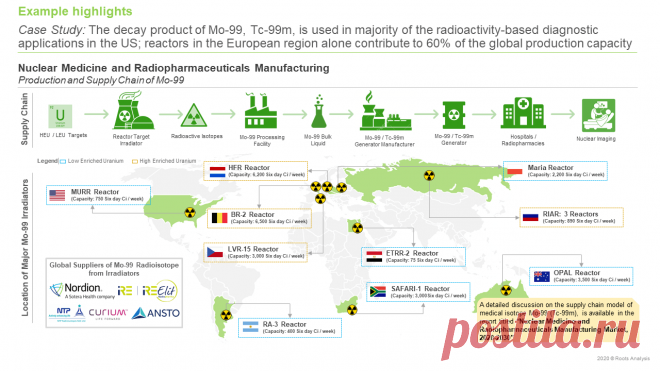 The Nuclear Medicine and Radiopharmaceutical Manufacturing Market is estimated to be more than USD 6 billion in 2030, predicts Roots Analysis