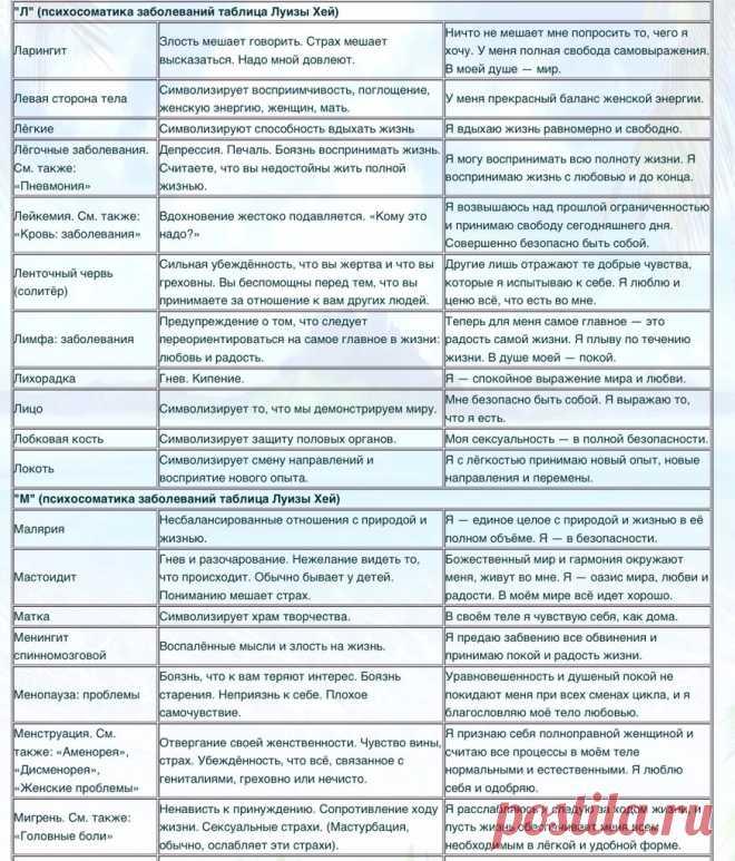 Таблица Пегано При Псориазе