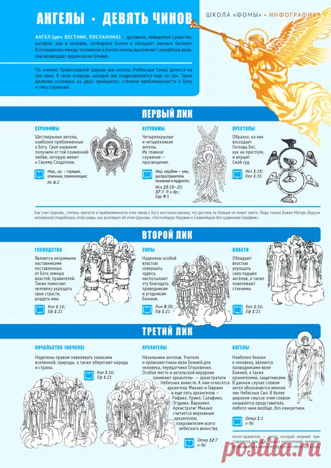 Небесная иерархия: 9 чинов ангелов