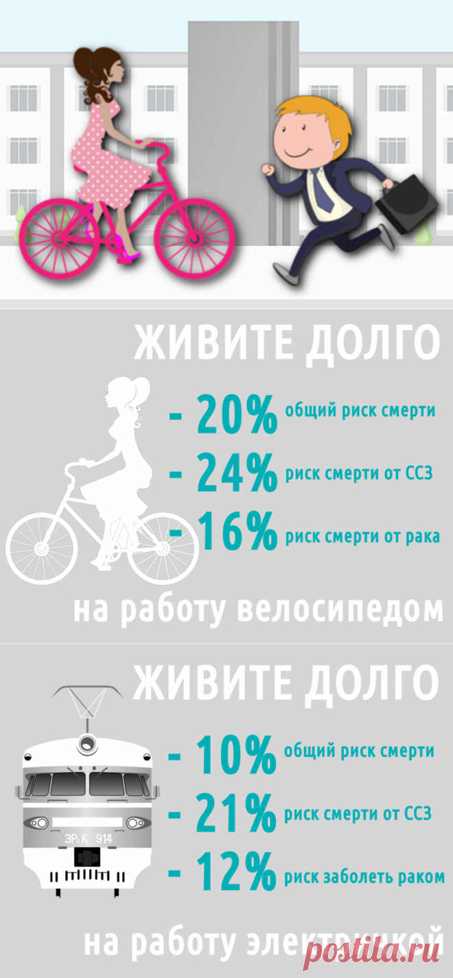 На работу. Тише едешь, дольше будешь. Ходьба, велосипед, долголетие | Доброго здоровья! | Яндекс Дзен По мере ослабления карантинных мероприятий всё больше людей выходят на работу. Дистанцирование по-прежнему лучший способ избежать заражения, но в городском транспорте невозможно держать дистанцию. Ходьба и велосипед — безопасная альтернатива, однако их польза здоровью не только в защите от инфекции.