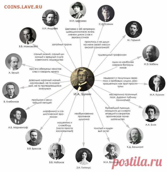 Великие русские писатели, которые ненавидели и унижали друг друга | Книжная лавка | Яндекс Дзен