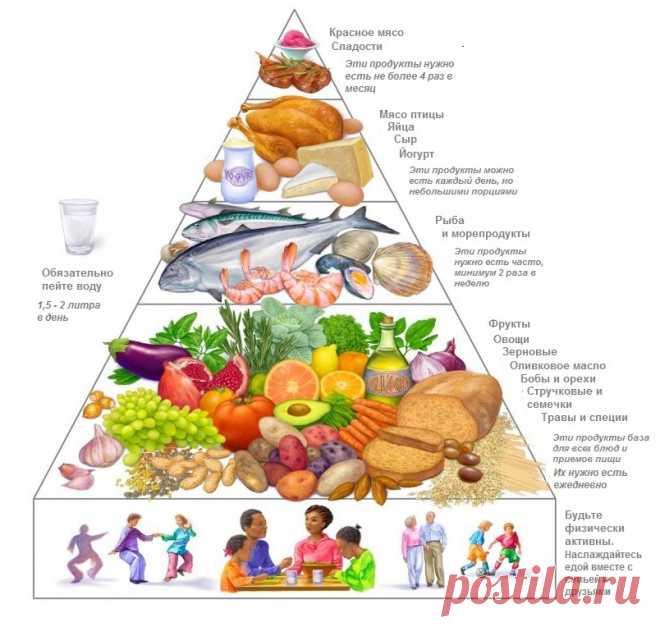 Средиземноморская диета для похудения: меню на неделю, рецепты.