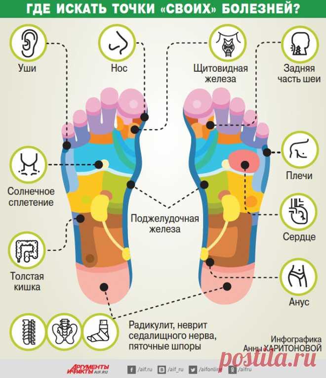 Старость начинается с ног! Где искать точки «своих» болезней? | Всегда в форме!