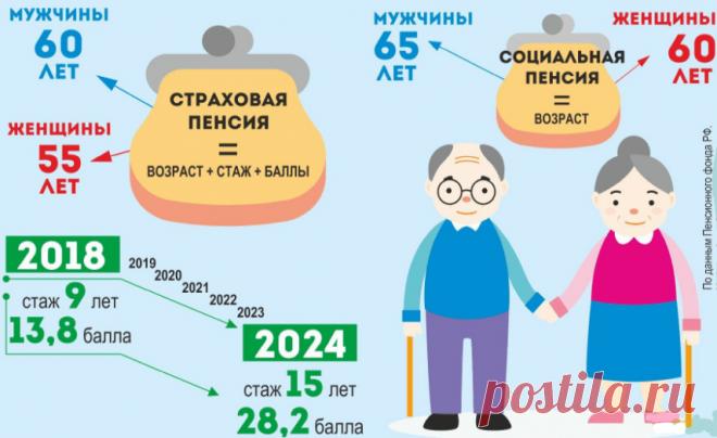 Правильно ли рассчитали пенсию по старости: как проверить самостоятельно