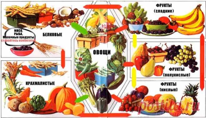 El menú de la alimentación disociada para la semana