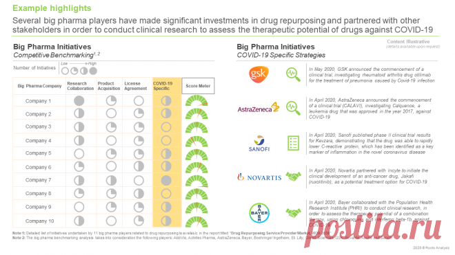 The Drug Repurposing Service Providers Market is estimated to be worth USD 1.2 billion in 2030, predicts Roots Analysis