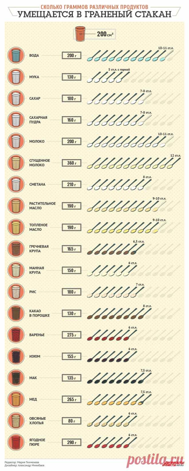 Сколько граммов различных продуктов умещается в граненый стакан. Памятка - Продукты и напитки - Кухня - Аргументы и Факты
