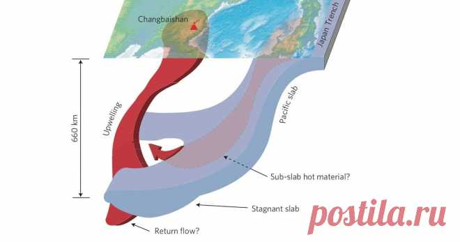 Ancient Fragment of The Pacific Ocean Found Buried 400 Miles Below China Scientists have identified an old piece of the Pacific Ocean – the ancient remains of its long-ago seabed – extending hundreds of miles underneath Chi