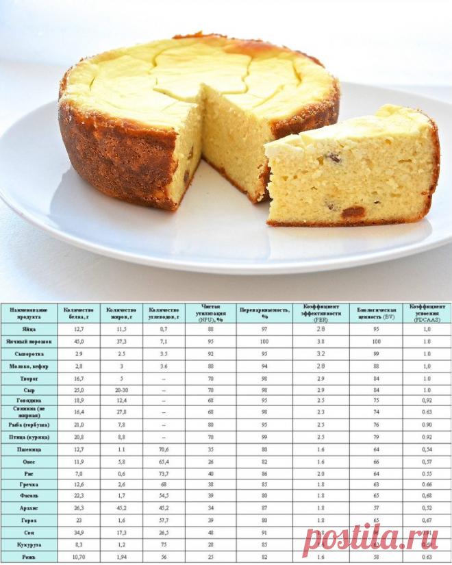Примерное меню правильного питания для похудения на неделю с рецепта ... ed26bfbd54e