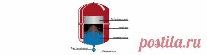 Как накачать расширительный бак котла отопления воздухом?