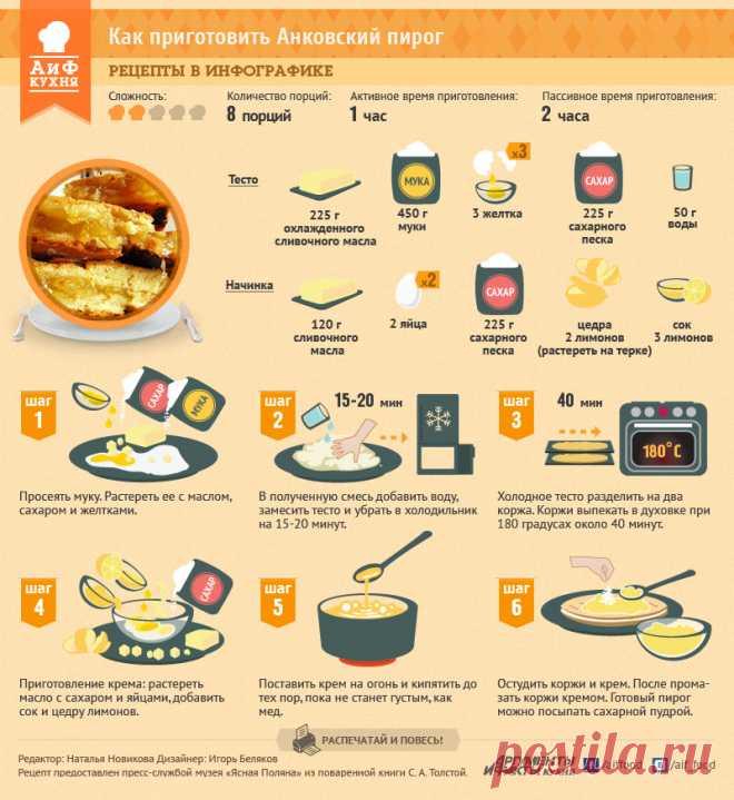 Как приготовить Анковский пирог