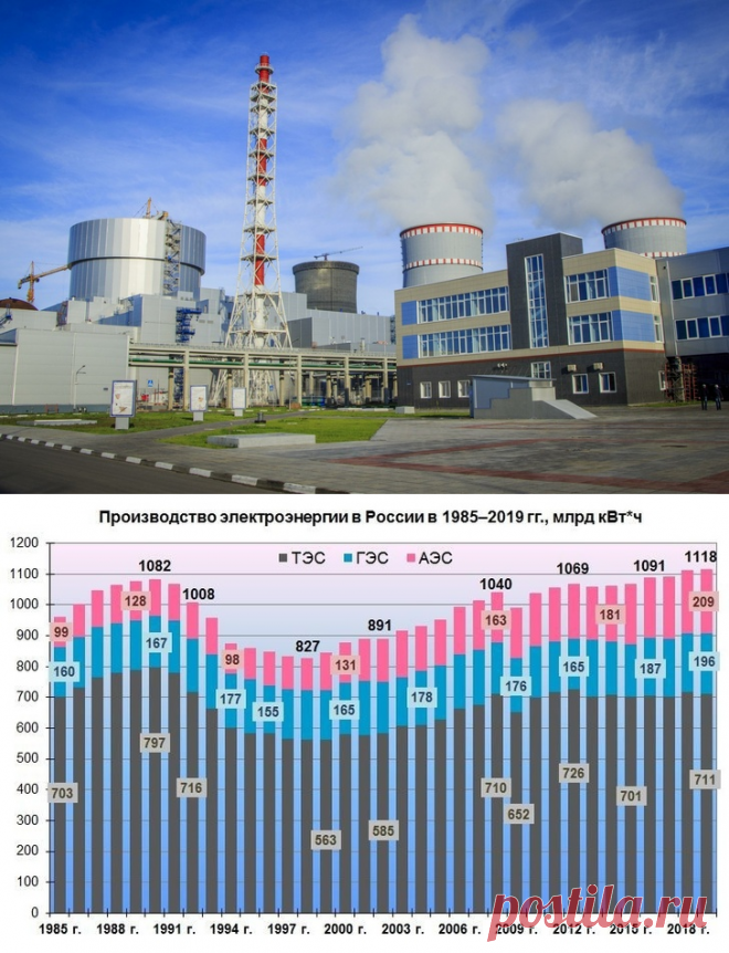 Россия в 2020 побила рекорд всего СССР выработав на АЭС свыше 215,7 миллиарда киловатт-часов электроэнергии, тем самым превысив максимальный показатель совокупной генерации, достигнутый в 1988 году, когда все атомные станции СССР выработали 215,669 миллиардов киловатт-часов (с учетом АЭС Украины, Литвы и Армении)