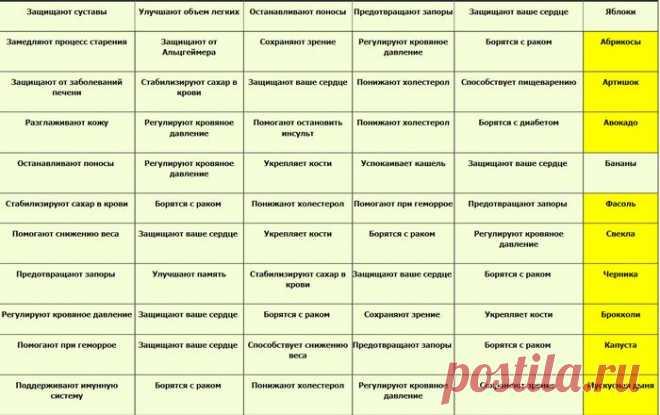 Потрясающая таблица для нашего здоровья.