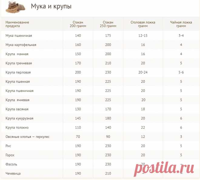 Таблица мер и весов: сколько грамм в стакане, ложке
