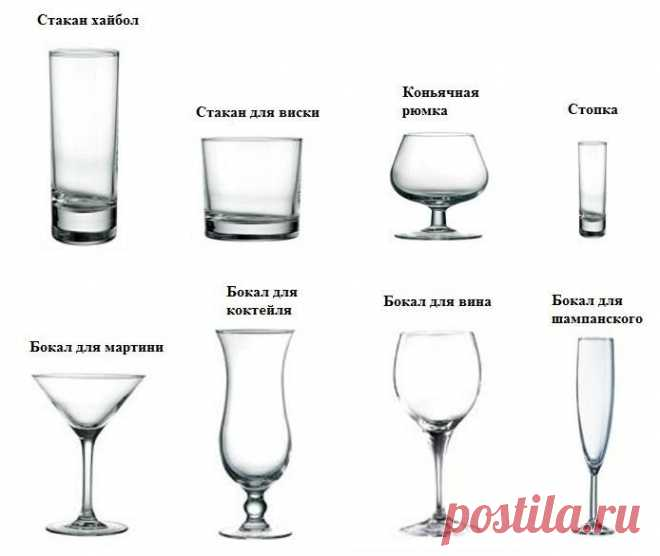 Виды бокалов для популярных напитков и коктейлей