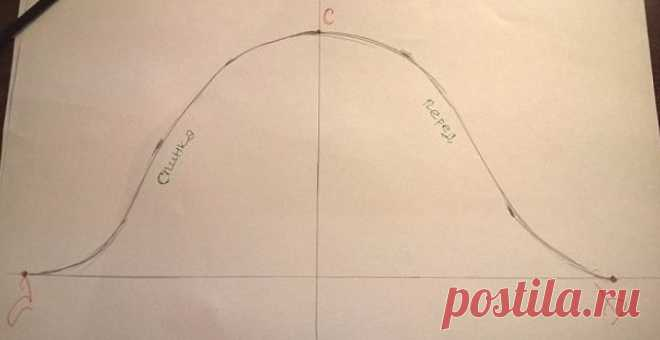 Como construir el patrón de la manga, sin visitar los cursos del corte y la costura … – sé En el TEMA