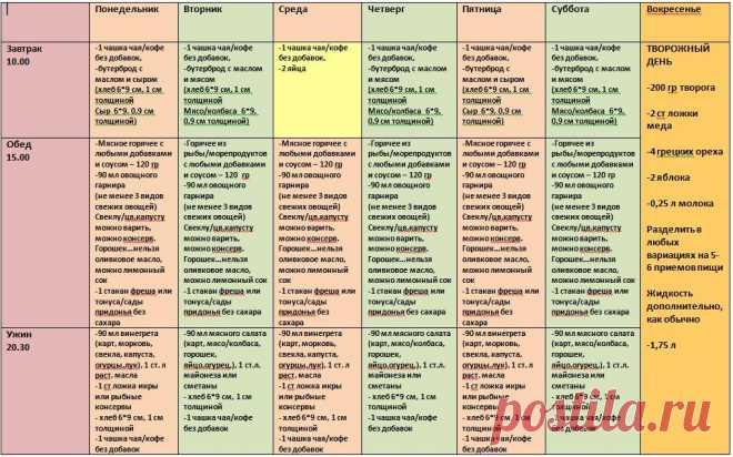 Лиепайская диета таблица питания: меню, результаты, отзывы.