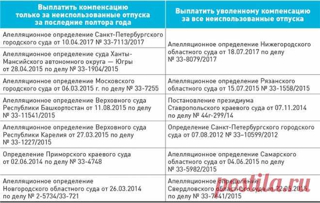 Европейский суд решил, сгорают ли у россиян неиспользованные отпуска – Зарплата № 3, март 2018