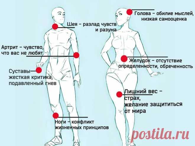 Психосоматика: таблица заболеваний, как лечить, причины возникновения | Психические заболевания