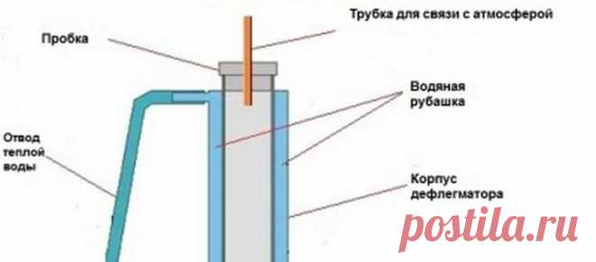 Ректификационная колонна своими руками, чертежи с размерами
