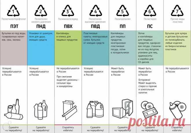 Правильная утилизация пластика. 4 простых, но рабочих совета | Фильтры БАРЬЕР | Яндекс Дзен