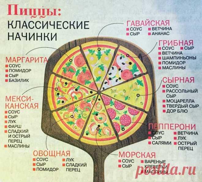 Классические начинки для пиццы.