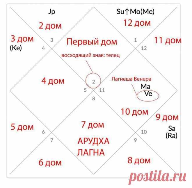 Арудха лагна: как вас видят окружающие люди - Школа астрологии LAKSHMI