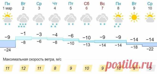 Первая неделя весны принесет в Кировскую область снегопады На ближайшие семь дней синоптики прогнозируют жителям Кировской области ежедневные осадки в виде снега. При этом максимальное их количество выпадет во вторник и четверг. В эти же дни, плюс в среду, ожидается наиболее теплая погода. Столбики термометров будут показывать отметки в диапазоне от -1°C до -4°C в светлое время суток, и от -6°C до -8°C […] Читай дальше на сайте. Жми подробнее ➡