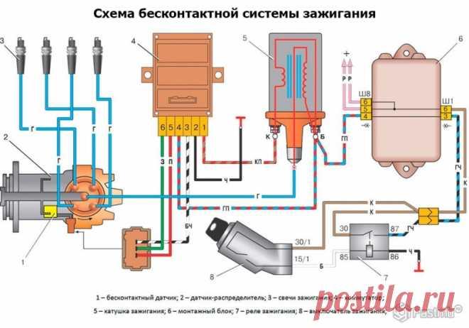 Система зажигания ваз 2110 (катушка и другие элементы), выставление зажигания