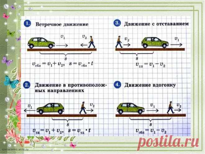 Задачи на скорость 4 класс с решением расчетные формулы для решения задач по химии